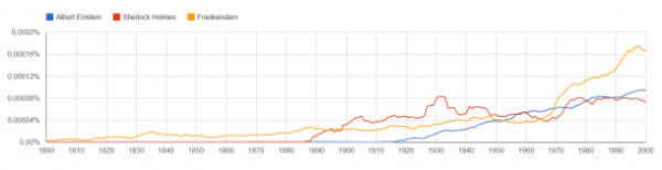 Google_Ngram_Viewer
